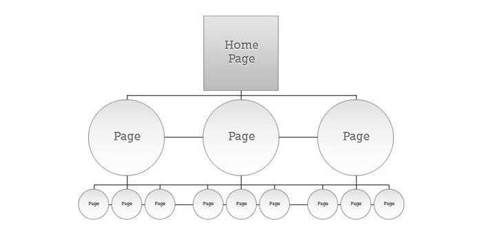 website structure and navigation